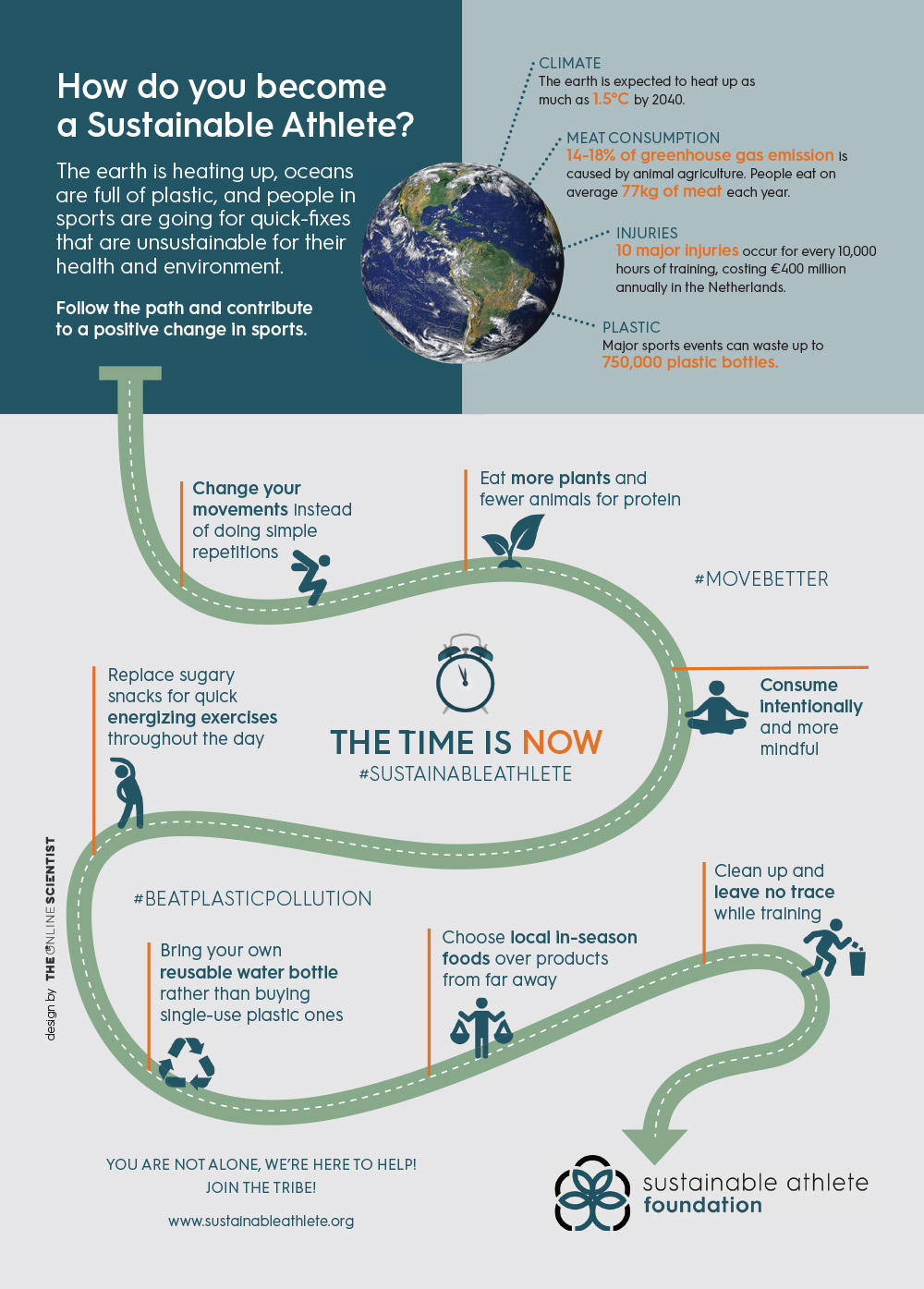 Infographic Sustainable Athlete Foundation by The Online Scientist